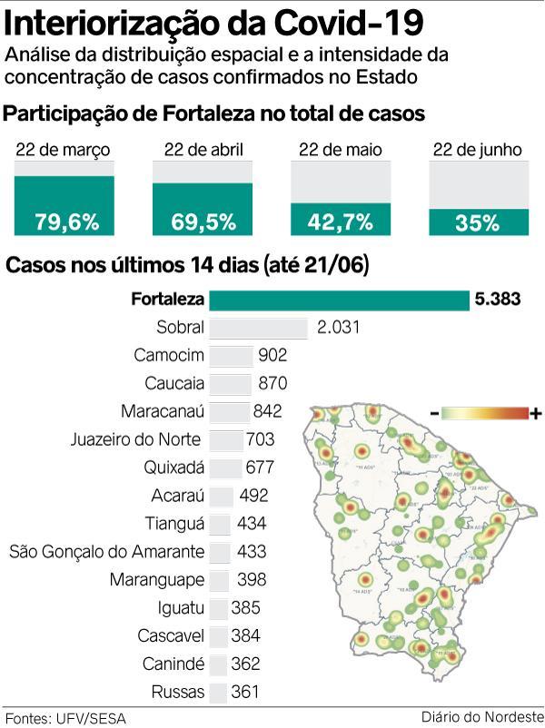 interiorização Covid Ceará