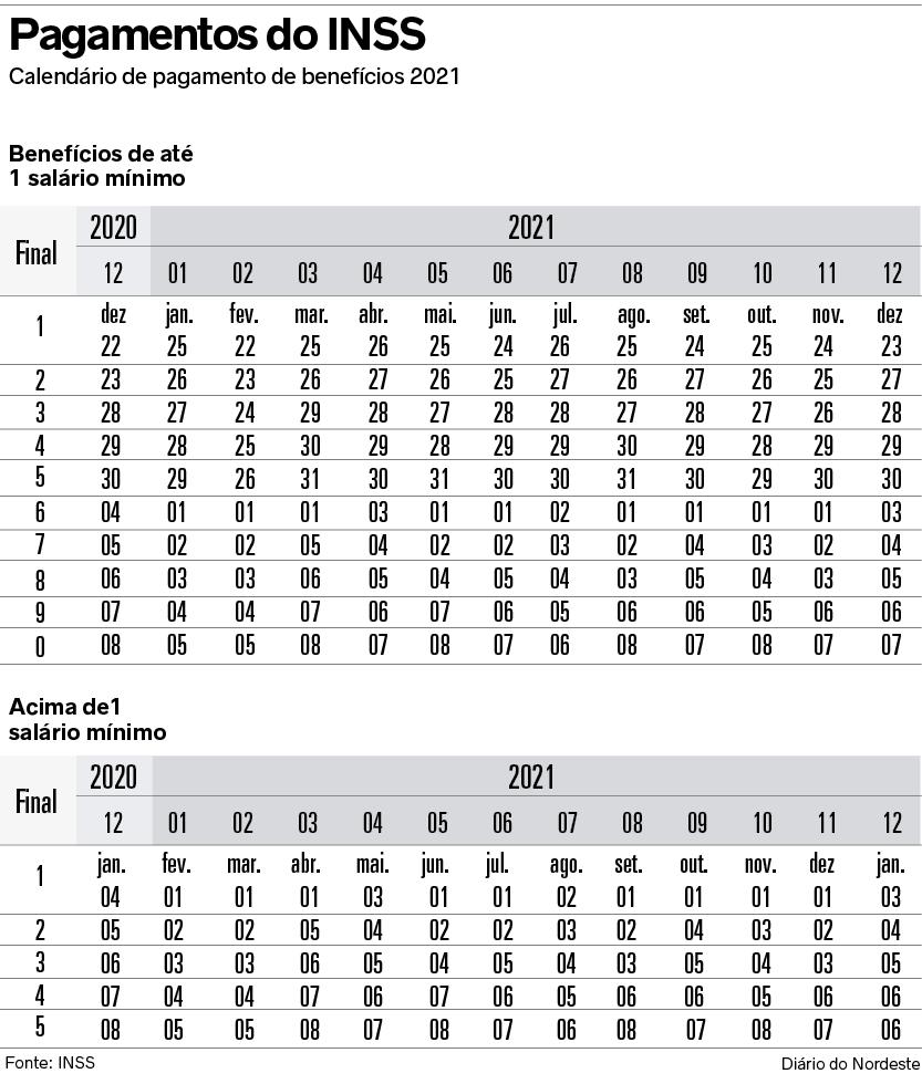 Tabela pagamento INSS
