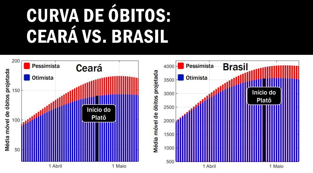 Cenário otimista e pessimista, comparando Ceará e Brasil.