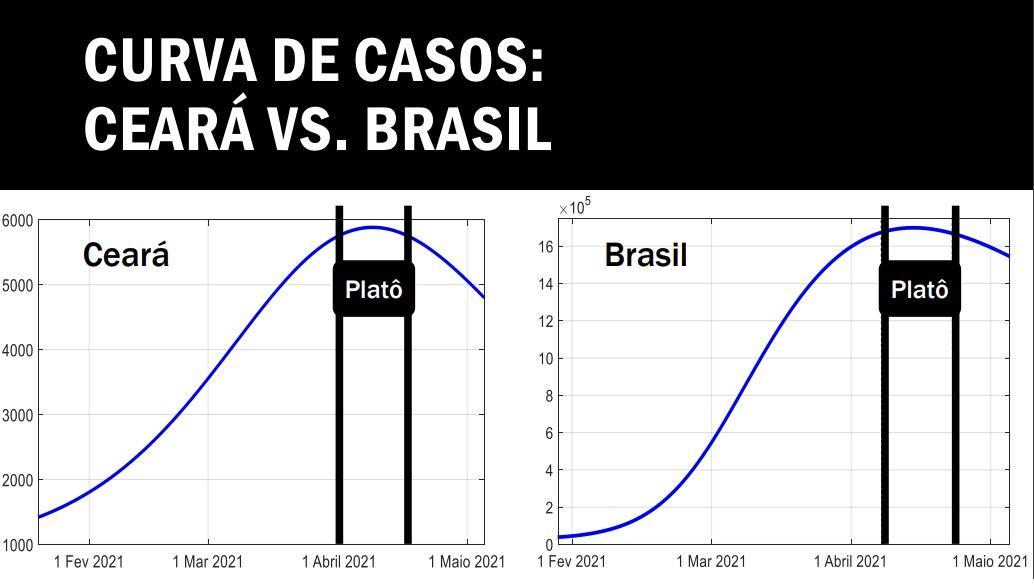 Comparativo entre as curvas de novos casos de Covid-19 no Ceará e no Brasil.