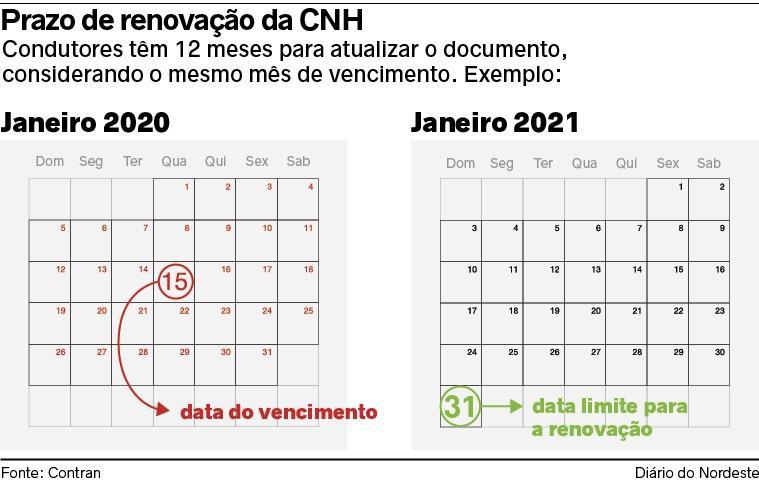 Prazos seguem até o final de 2021, conforme vencimento no mesmo mês do ano passado
