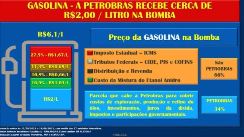 Composição de preços da gasolina