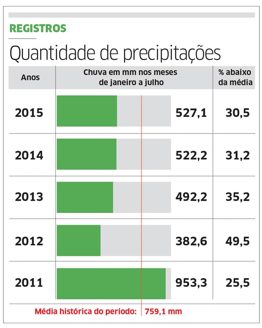 Volume de chuvas é o maior dos últimos 4 anos no Ceará