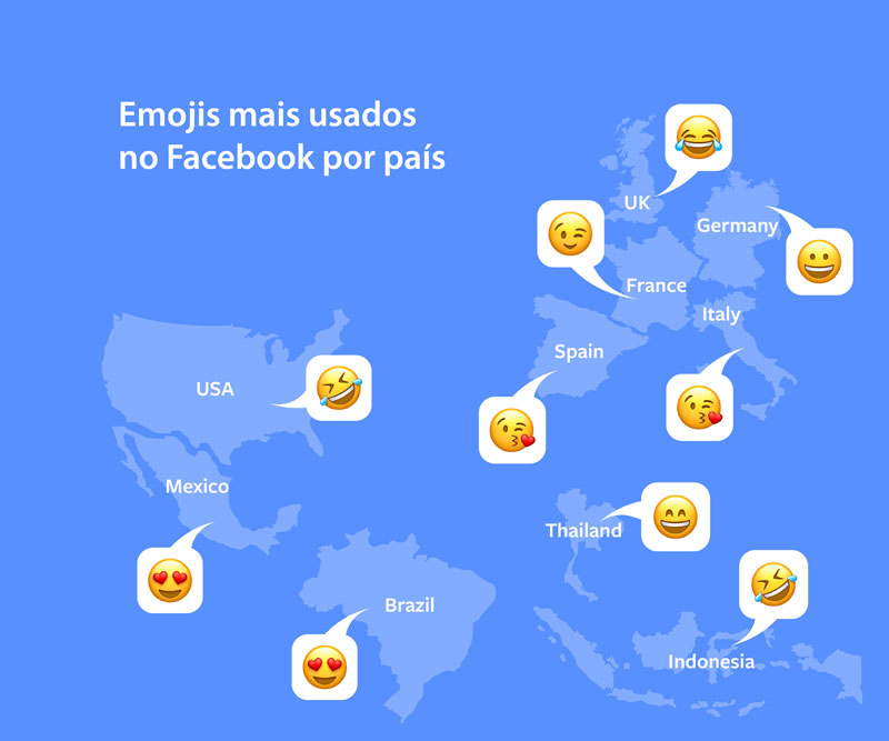 Facebook lista os emojis mais populares entre seus usuários