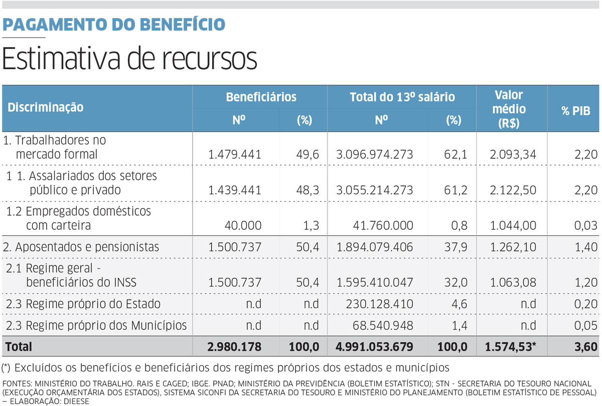 Pagamento do décimo terceiro deve injetar R$ 200 bilhões na economia